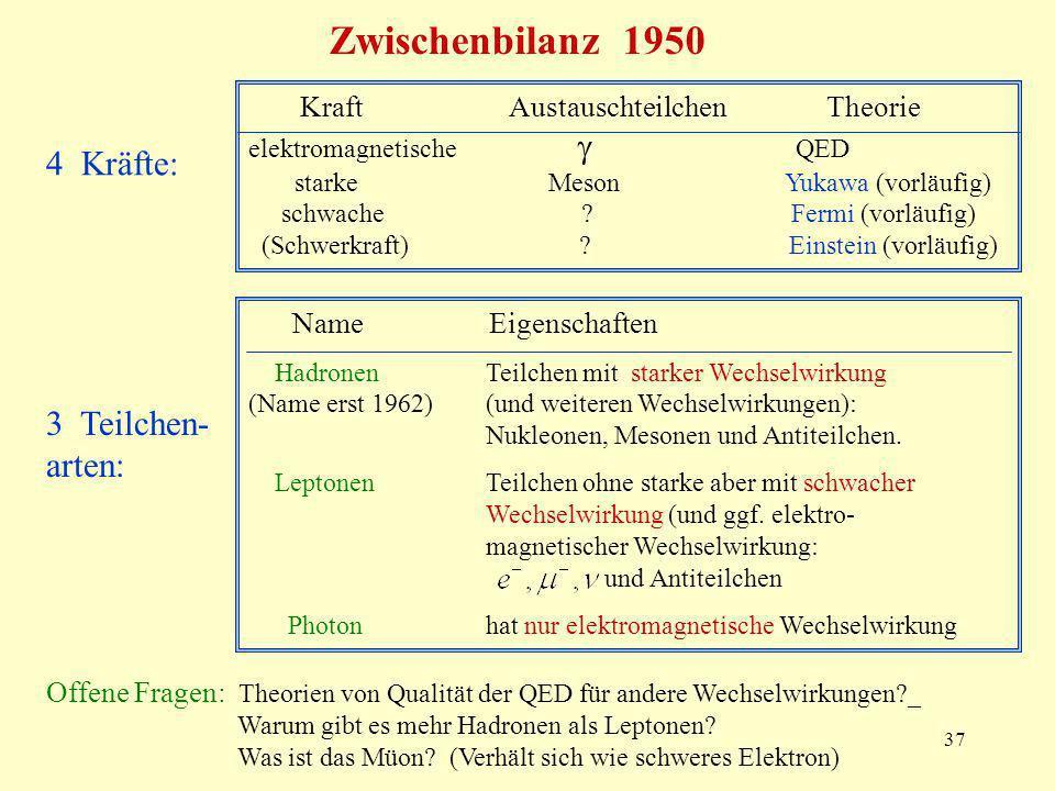 37 Zwischenbilanz 1950 4 Kräfte: 3 Teilchen- arten: Kraft Austauschteilchen Theorie elektromagnetische QED starke Meson Yukawa (vorläufig) schwache ?