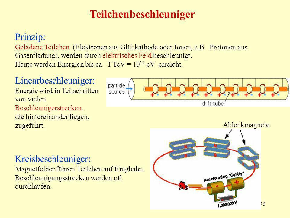 38 Teilchenbeschleuniger Prinzip: Geladene Teilchen (Elektronen aus Glühkathode oder Ionen, z.B. Protonen aus Gasentladung), werden durch elektrisches