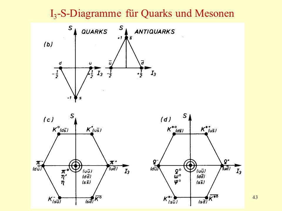 43 I 3 -S-Diagramme für Quarks und Mesonen