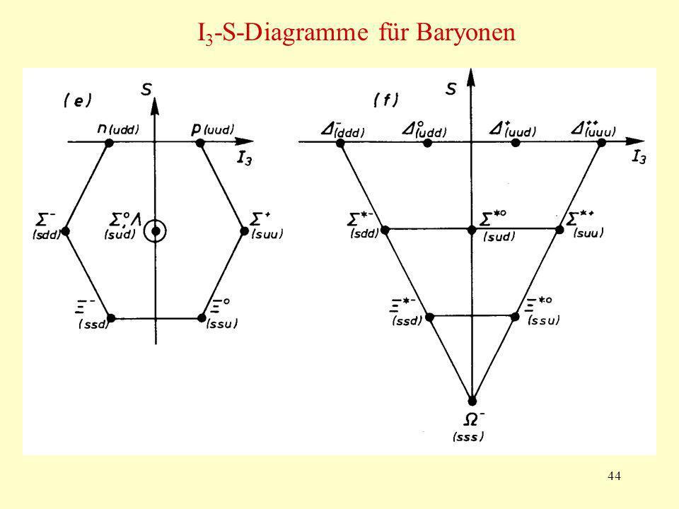 44 I 3 -S-Diagramme für Baryonen