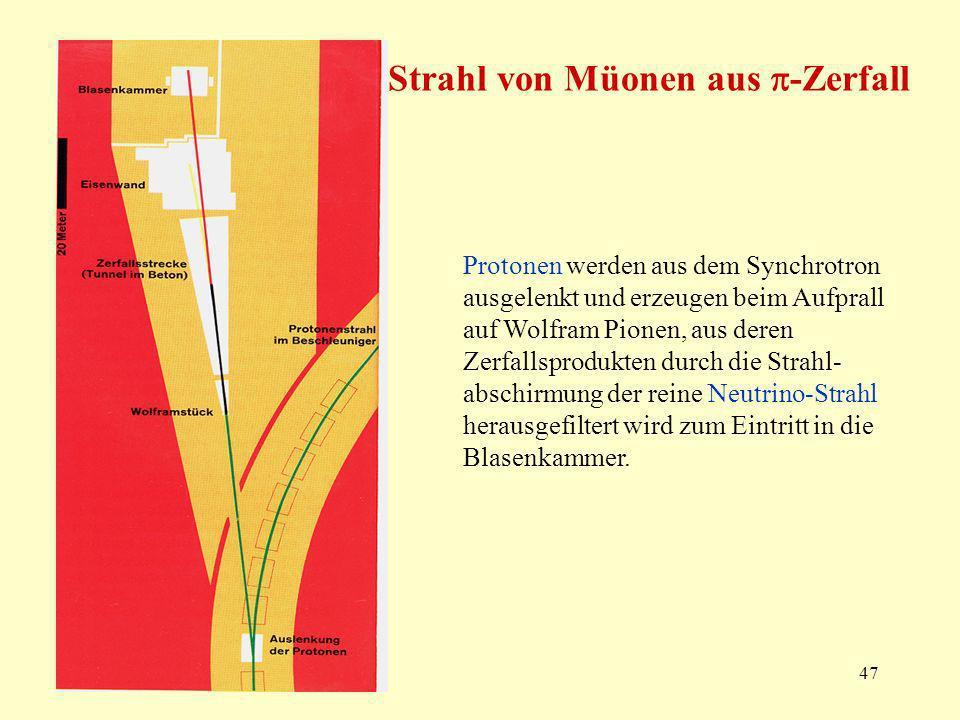 47 Strahl von Müonen aus -Zerfall Protonen werden aus dem Synchrotron ausgelenkt und erzeugen beim Aufprall auf Wolfram Pionen, aus deren Zerfallsprodukten durch die Strahl- abschirmung der reine Neutrino-Strahl herausgefiltert wird zum Eintritt in die Blasenkammer.