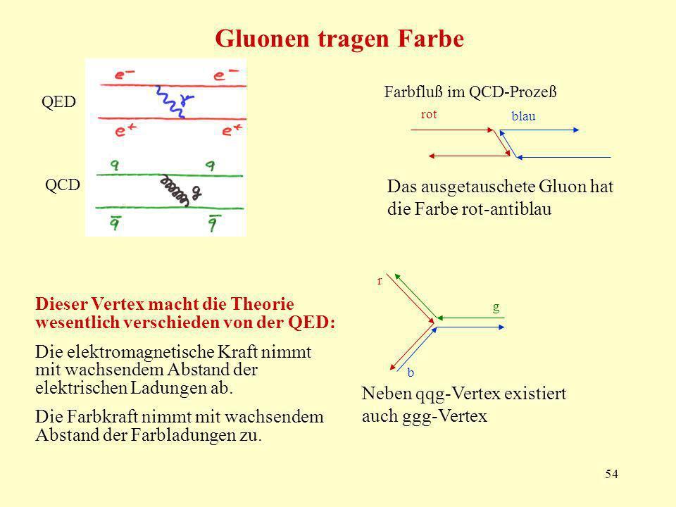 54 Gluonen tragen Farbe QED QCD Farbfluß im QCD-Prozeß rot blau Das ausgetauschete Gluon hat die Farbe rot-antiblau Neben qqg-Vertex existiert auch ggg-Vertex r g b Dieser Vertex macht die Theorie wesentlich verschieden von der QED: Die elektromagnetische Kraft nimmt mit wachsendem Abstand der elektrischen Ladungen ab.