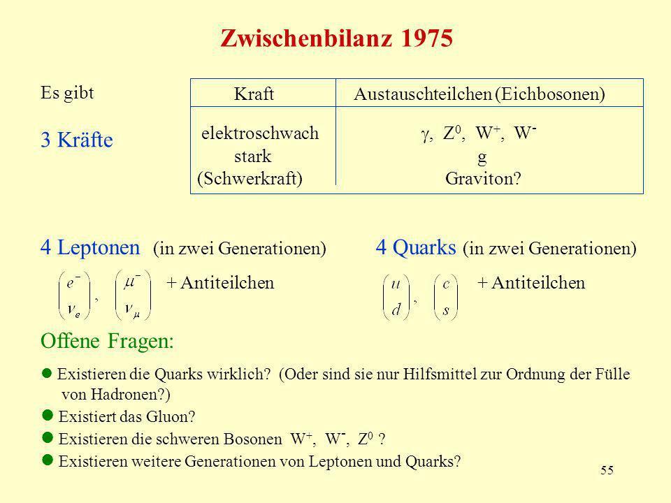 55 Zwischenbilanz 1975 Kraft Austauschteilchen (Eichbosonen) elektroschwach, Z 0, W +, W - stark g (Schwerkraft) Graviton? Es gibt 3 Kräfte 4 Leptonen