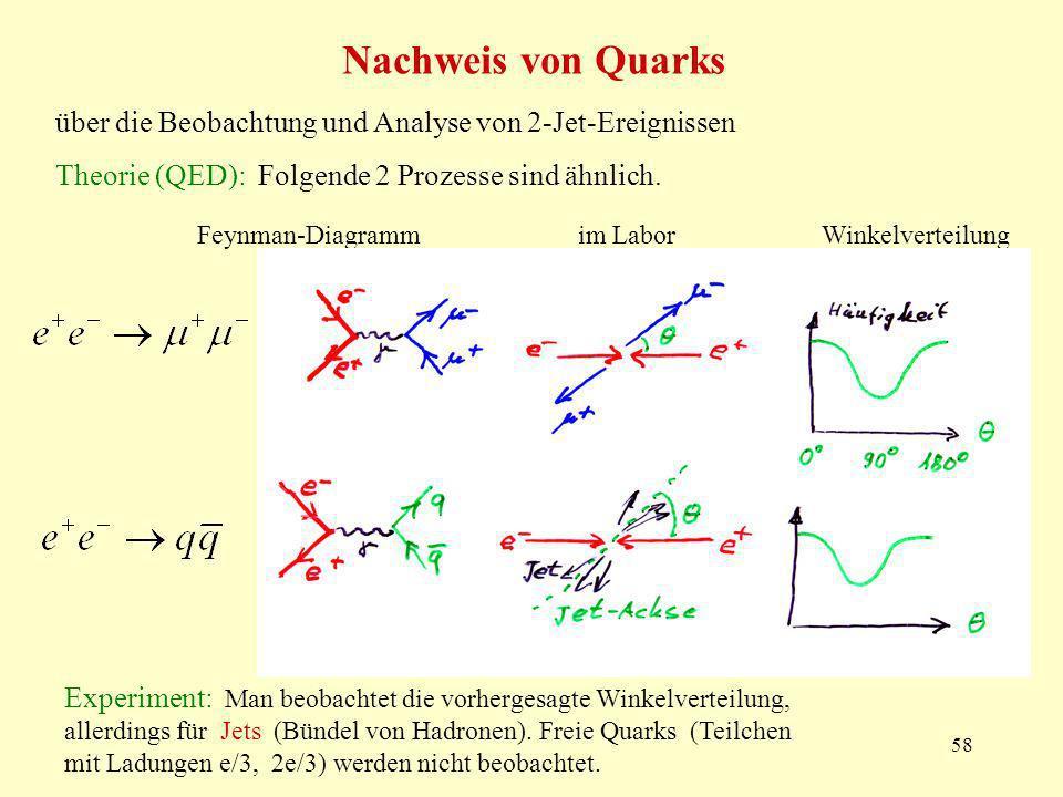 58 Nachweis von Quarks über die Beobachtung und Analyse von 2-Jet-Ereignissen Theorie (QED): Folgende 2 Prozesse sind ähnlich. Feynman-Diagramm im Lab