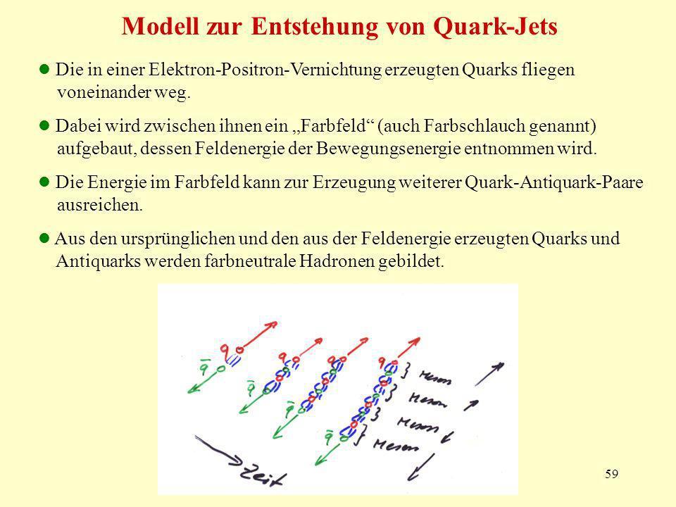 59 Modell zur Entstehung von Quark-Jets Die in einer Elektron-Positron-Vernichtung erzeugten Quarks fliegen voneinander weg. Dabei wird zwischen ihnen