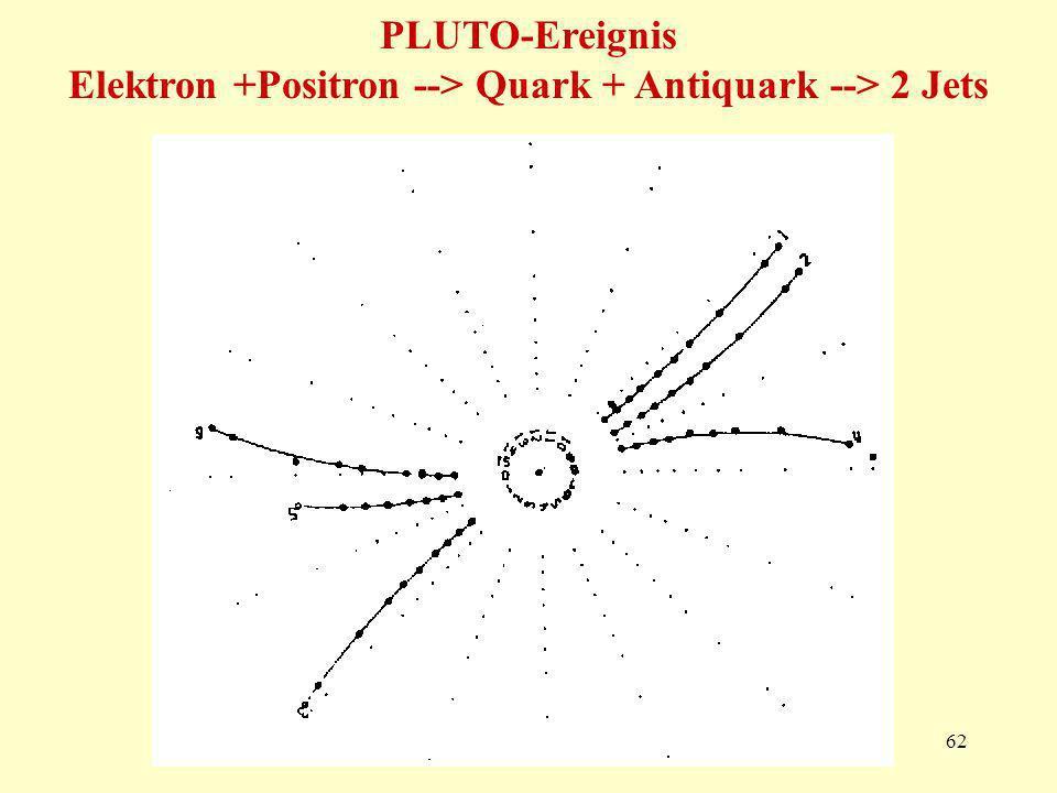 62 PLUTO-Ereignis Elektron +Positron --> Quark + Antiquark --> 2 Jets