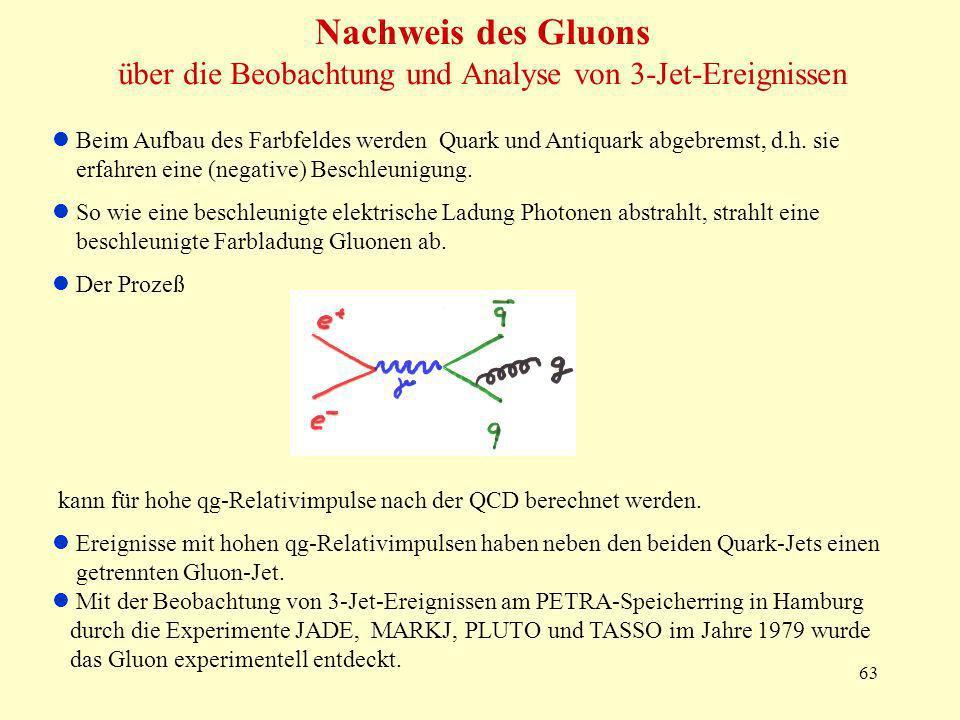 63 Nachweis des Gluons über die Beobachtung und Analyse von 3-Jet-Ereignissen Beim Aufbau des Farbfeldes werden Quark und Antiquark abgebremst, d.h.