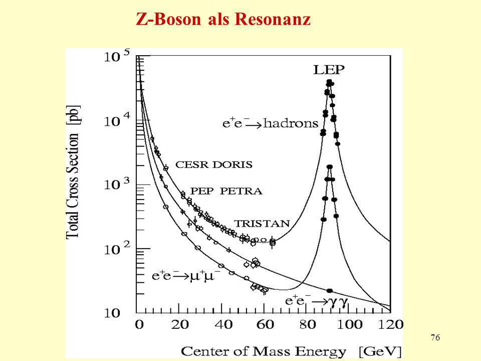 76 Z-Boson als Resonanz