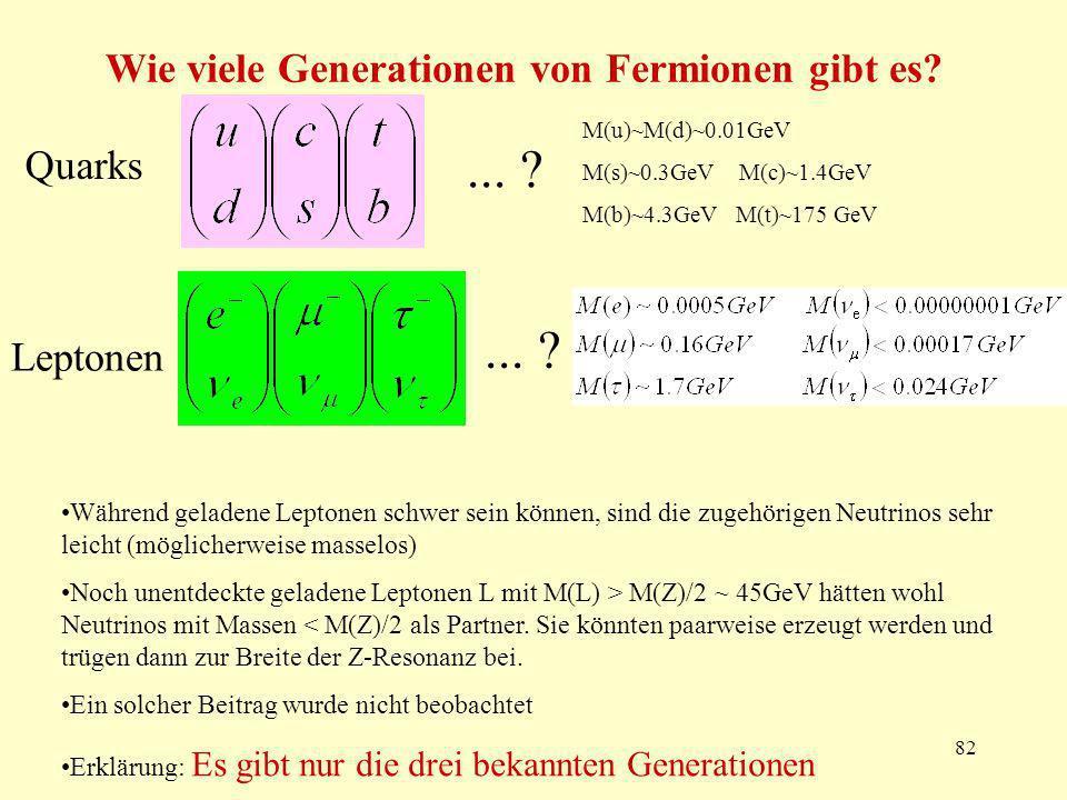 82 Wie viele Generationen von Fermionen gibt es? Quarks Leptonen... ? M(u)~M(d)~0.01GeV M(s)~0.3GeV M(c)~1.4GeV M(b)~4.3GeV M(t)~175 GeV Während gelad