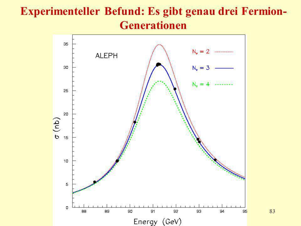 83 Experimenteller Befund: Es gibt genau drei Fermion- Generationen