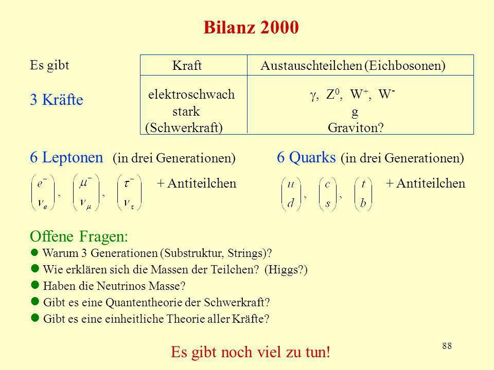 88 Bilanz 2000 Kraft Austauschteilchen (Eichbosonen) elektroschwach, Z 0, W +, W - stark g (Schwerkraft) Graviton.