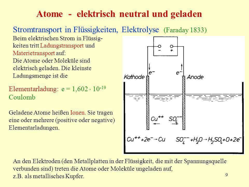 9 Atome - elektrisch neutral und geladen Stromtransport in Flüssigkeiten, Elektrolyse (Faraday 1833) Beim elektrischen Strom in Flüssig- keiten tritt Ladungstransport und Materietransport auf: Die Atome oder Moleküle sind elektrisch geladen.