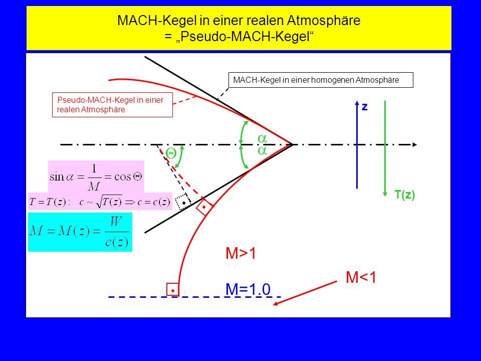 MACH-Kegel in einer realen Atmosphäre = Pseudo-MACH-Kegel MACH-Kegel in einer homogenen Atmosphäre z T(z) Pseudo-MACH-Kegel in einer realen Atmosphäre