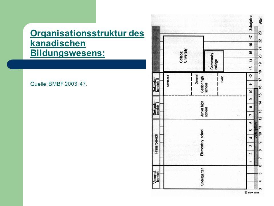 Organisationsstruktur des kanadischen Bildungswesens: Quelle: BMBF 2003: 47.