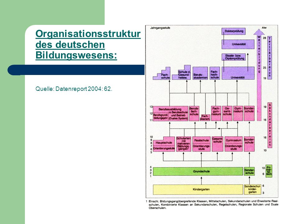 Organisationsstruktur des deutschen Bildungswesens: Quelle: Datenreport 2004: 62.
