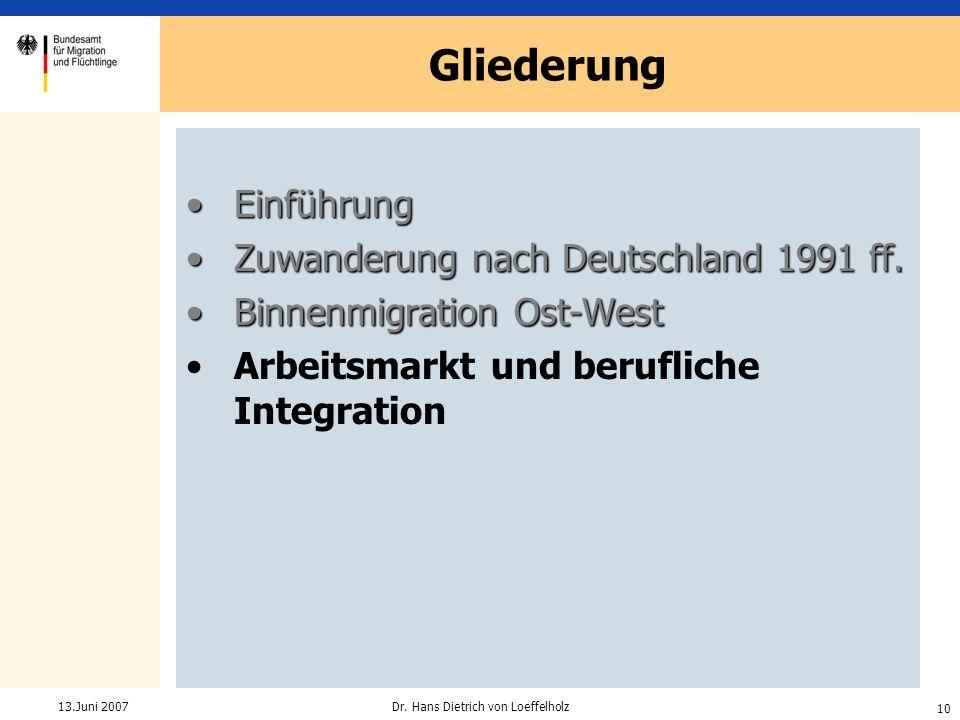10 Dr. Hans Dietrich von Loeffelholz13.Juni 2007 Gliederung EinführungEinführung Zuwanderung nach Deutschland 1991 ff.Zuwanderung nach Deutschland 199