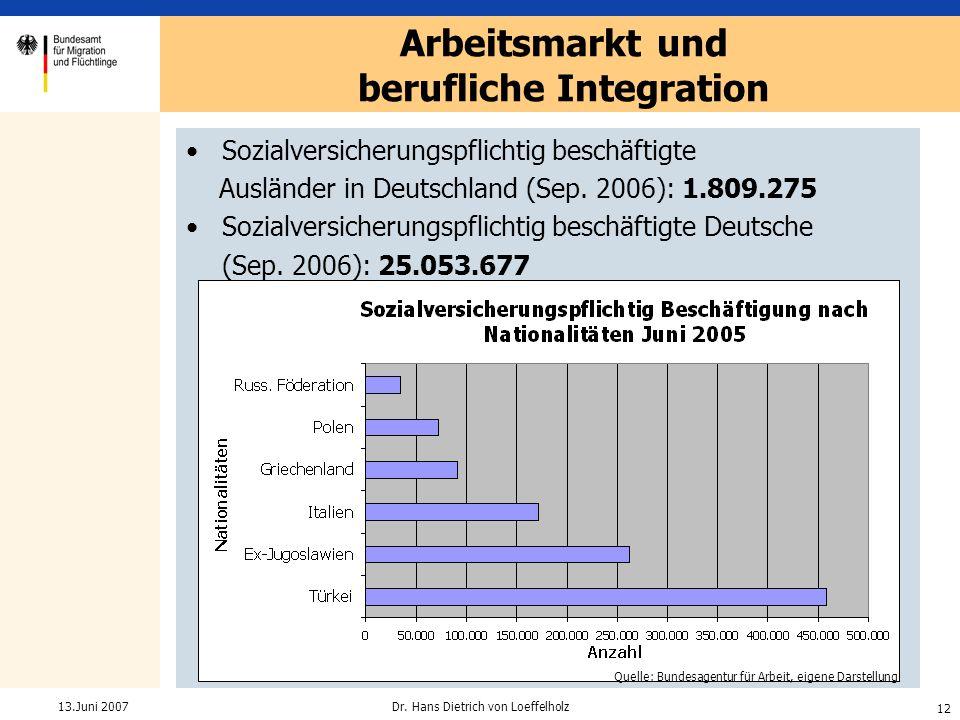 12 Dr. Hans Dietrich von Loeffelholz13.Juni 2007 Sozialversicherungspflichtig beschäftigte Ausländer in Deutschland (Sep. 2006): 1.809.275 Sozialversi