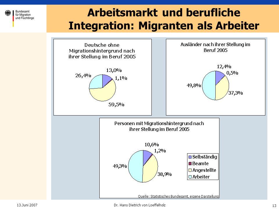 13 Dr. Hans Dietrich von Loeffelholz13.Juni 2007 Arbeitsmarkt und berufliche Integration: Migranten als Arbeiter Quelle: Bundesagentur für Arbeit Quel