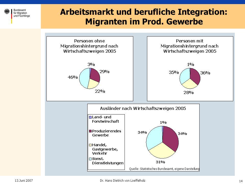 14 Dr. Hans Dietrich von Loeffelholz13.Juni 2007 Arbeitsmarkt und berufliche Integration: Migranten im Prod. Gewerbe Quelle: Bundesagentur für Arbeit