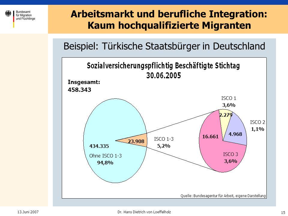 15 Dr. Hans Dietrich von Loeffelholz13.Juni 2007 Beispiel: Türkische Staatsbürger in Deutschland Arbeitsmarkt und berufliche Integration: Kaum hochqua