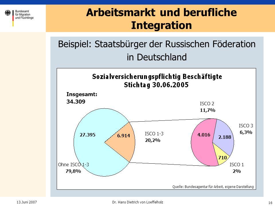 16 Dr. Hans Dietrich von Loeffelholz13.Juni 2007 Beispiel: Staatsbürger der Russischen Föderation in Deutschland Arbeitsmarkt und berufliche Integrati
