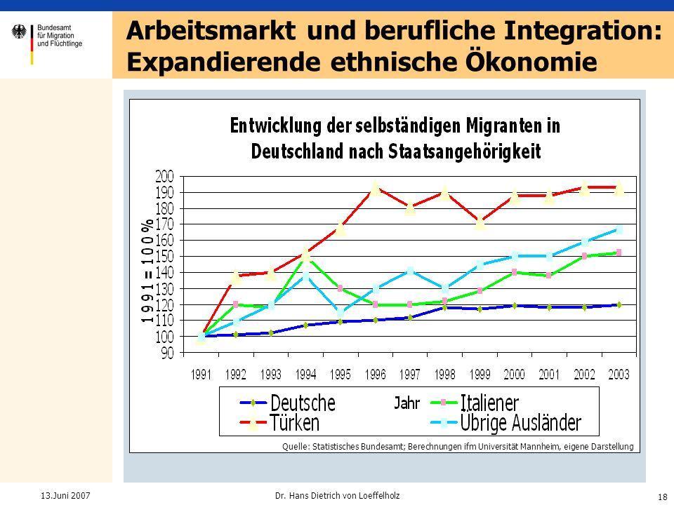 18 Dr. Hans Dietrich von Loeffelholz13.Juni 2007 Quelle: Statistisches Bundesamt; Berechnungen ifm Universität Mannheim, eigene Darstellung Arbeitsmar