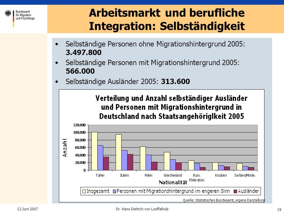 19 Dr. Hans Dietrich von Loeffelholz13.Juni 2007 Selbständige Personen ohne Migrationshintergrund 2005: 3.497.800 Selbständige Personen mit Migrations