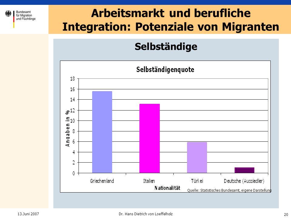 20 Dr. Hans Dietrich von Loeffelholz13.Juni 2007 Selbständige Arbeitsmarkt und berufliche Integration: Potenziale von Migranten Quelle: Statistisches