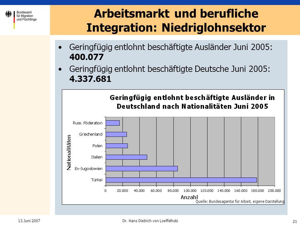 21 Dr. Hans Dietrich von Loeffelholz13.Juni 2007 Geringfügig entlohnt beschäftigte Ausländer Juni 2005: 400.077 Geringfügig entlohnt beschäftigte Deut