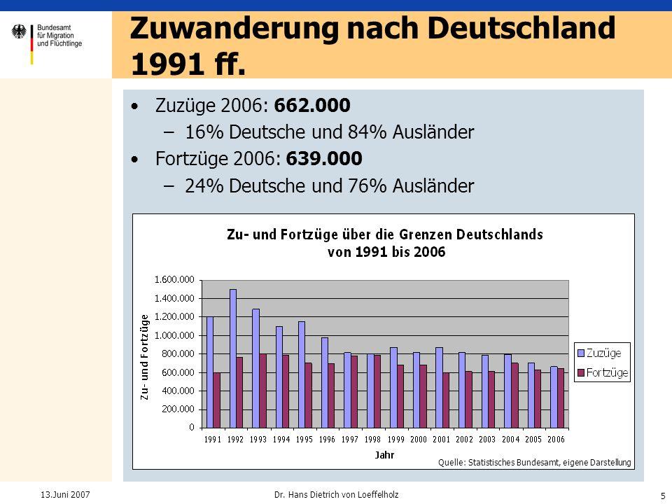 5 Dr. Hans Dietrich von Loeffelholz13.Juni 2007 Zuzüge 2006: 662.000 –16% Deutsche und 84% Ausländer Fortzüge 2006: 639.000 –24% Deutsche und 76% Ausl