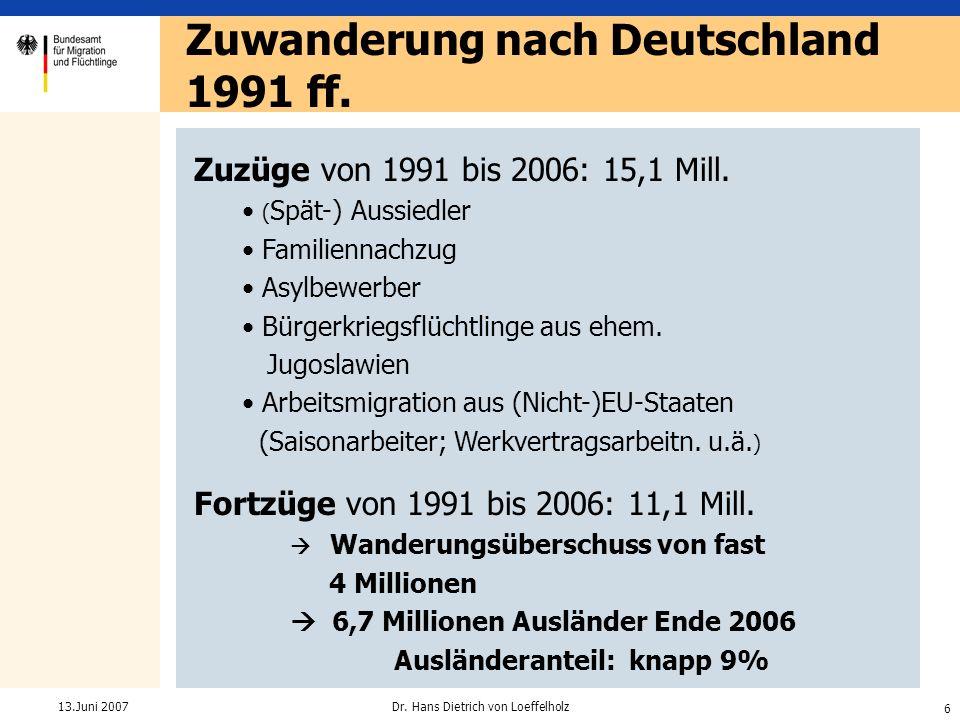 6 Dr. Hans Dietrich von Loeffelholz13.Juni 2007 Zuzüge von 1991 bis 2006: 15,1 Mill. ( Spät-) Aussiedler Familiennachzug Asylbewerber Bürgerkriegsflüc