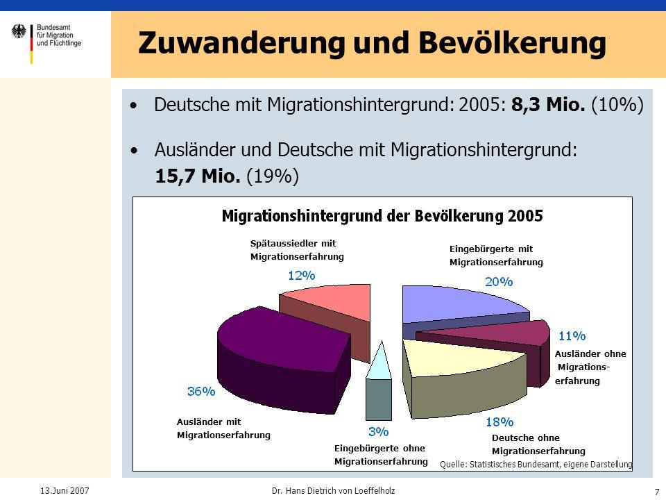 7 Dr. Hans Dietrich von Loeffelholz13.Juni 2007 Zuwanderung und Bevölkerung Deutsche mit Migrationshintergrund: 2005: 8,3 Mio. (10%) Ausländer und Deu