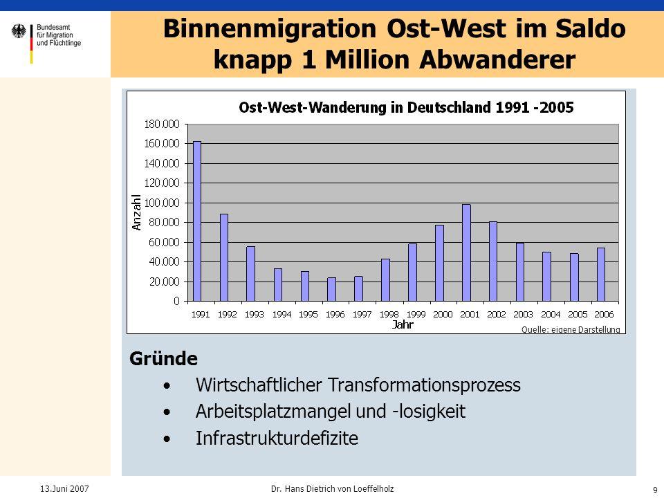 9 Dr. Hans Dietrich von Loeffelholz13.Juni 2007 Gründe Wirtschaftlicher Transformationsprozess Arbeitsplatzmangel und -losigkeit Infrastrukturdefizite