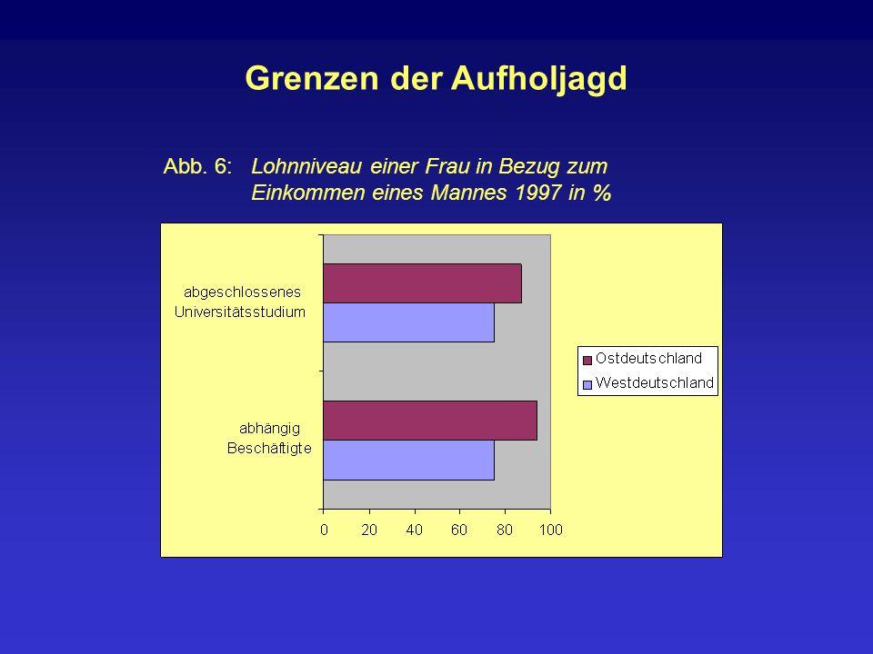 Grenzen der Aufholjagd Abb. 6: Lohnniveau einer Frau in Bezug zum Einkommen eines Mannes 1997 in %