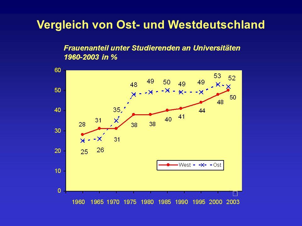 Vergleich von Ost- und Westdeutschland Frauenanteil unter Studierenden an Universitäten 1960-2003 in %