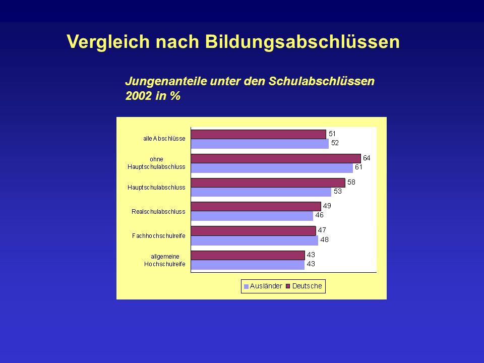 Vergleich nach sozialer Herkunft Anteil der Jungen und Mädchen an gymnasialen Oberstufen nach sozialer Herkunft 2002 in Prozent