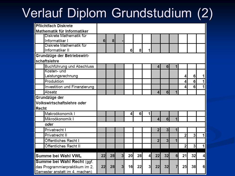 Verlauf Diplom Grundstudium (2)
