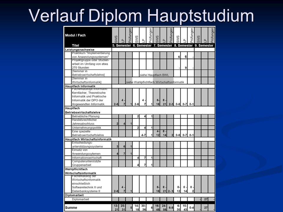 Verlauf Diplom Hauptstudium