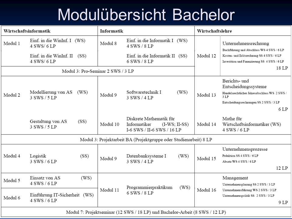 Modulübersicht Bachelor