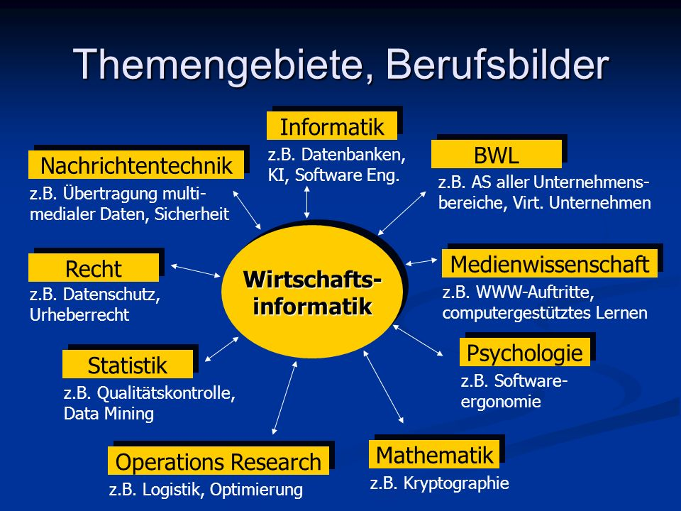 Themengebiete, Berufsbilder Wirtschafts- informatik Psychologie Recht Statistik Operations Research Mathematik Nachrichtentechnik Medienwissenschaft I