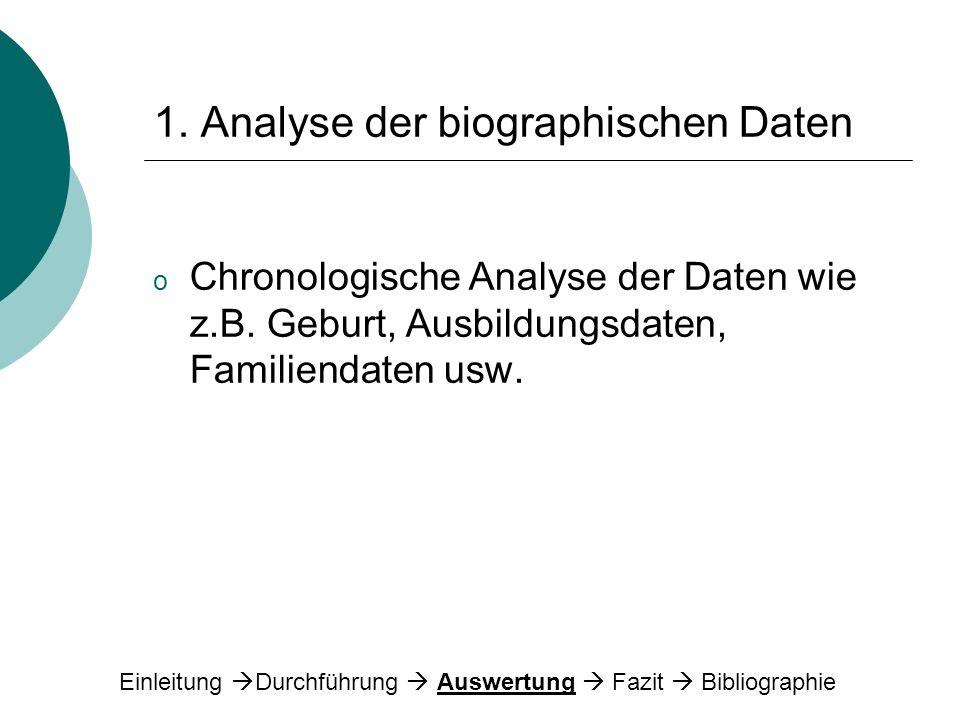 1. Analyse der biographischen Daten o Chronologische Analyse der Daten wie z.B. Geburt, Ausbildungsdaten, Familiendaten usw. Einleitung Durchführung A