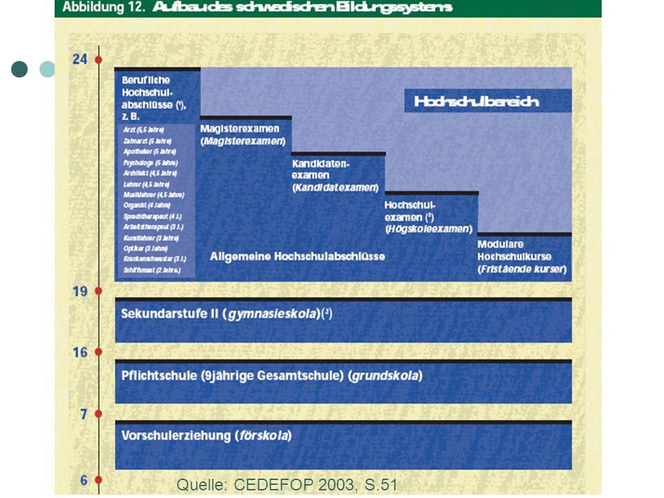 Quelle: CEDEFOP 2003, S.51