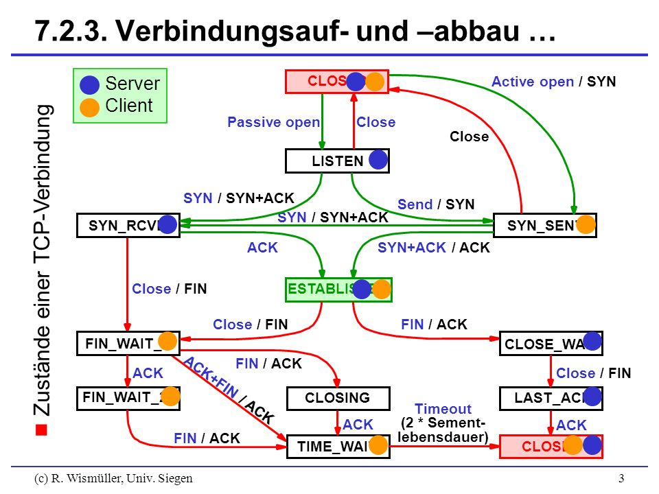 (c) R. Wismüller, Univ. Siegen3 7.2.3. Verbindungsauf- und –abbau … Zustände einer TCP-Verbindung CLOSED LISTEN SYN_RCVDSYN_SENT ESTABLISHED CLOSE_WAI