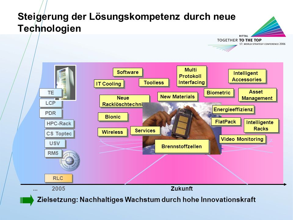 Rittal BZ-StrategieM.Roßmann / FuE-IT / 11.10.2006 10...