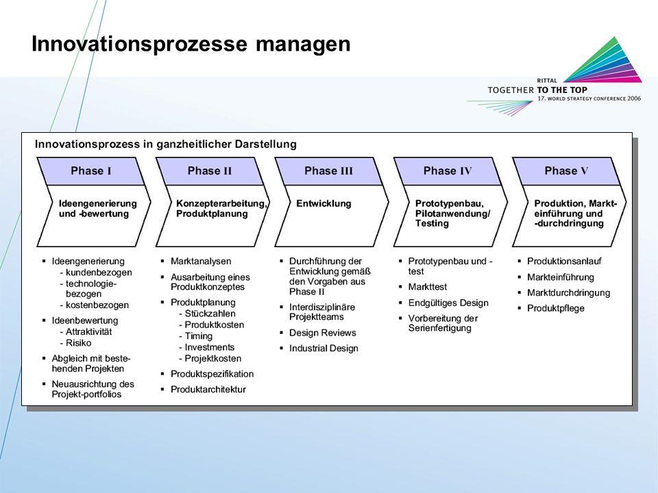 Rittal BZ-StrategieM. Roßmann / FuE-IT / 11.10.2006 19 Innovationsprozesse managen