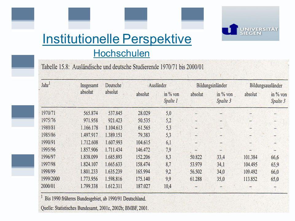 Institutionelle Perspektive Hochschulen