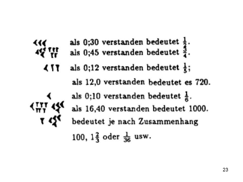 24 Das Sexagesimalsystem Vorteile –Stellenwertsystem generell leistungsstärker als Additionssystem der Ägypter –60 hat viele Teiler, deshalb haben mehr Brüche abbrechende Kommazahldarstellungen als im Dezimalsystem Nachteile –Man benötigt im Prinzip für jede Zahl von 0 bis 59 ein eigenes Zeichen