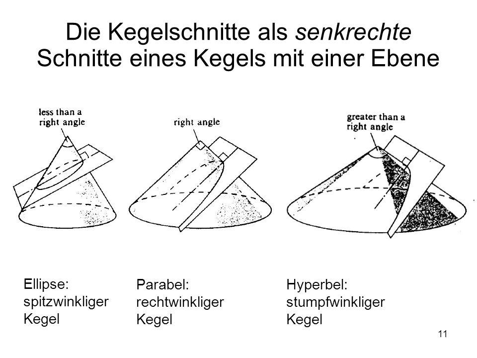 11 Die Kegelschnitte als senkrechte Schnitte eines Kegels mit einer Ebene Ellipse: spitzwinkliger Kegel Parabel: rechtwinkliger Kegel Hyperbel: stumpf