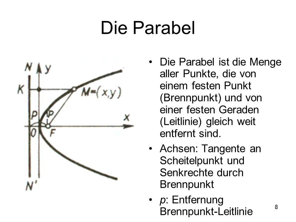 8 Die Parabel Die Parabel ist die Menge aller Punkte, die von einem festen Punkt (Brennpunkt) und von einer festen Geraden (Leitlinie) gleich weit ent