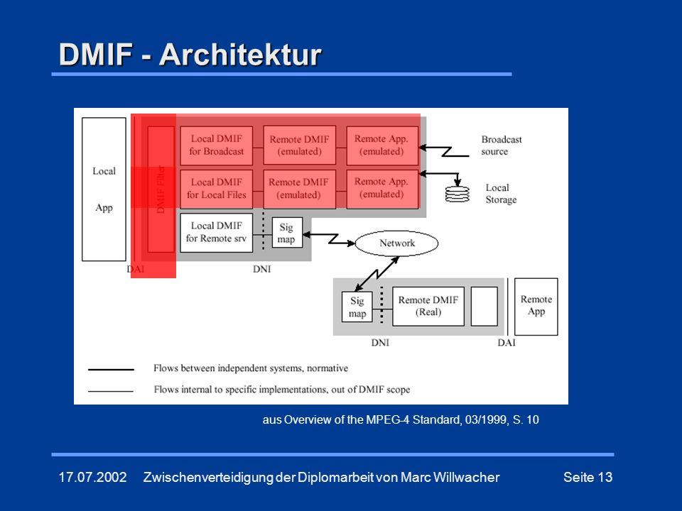 17.07.2002Zwischenverteidigung der Diplomarbeit von Marc WillwacherSeite 13 DMIF - Architektur aus Overview of the MPEG-4 Standard, 03/1999, S. 10